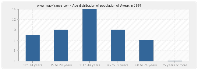 Age distribution of population of Aveux in 1999