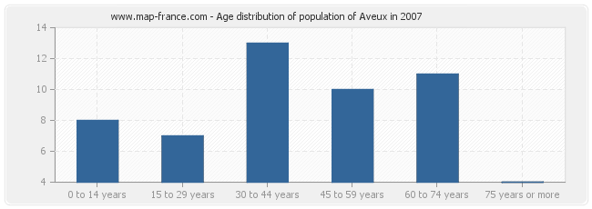 Age distribution of population of Aveux in 2007