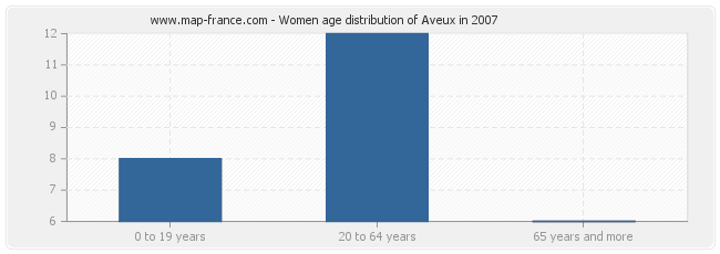 Women age distribution of Aveux in 2007