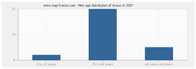 Men age distribution of Aveux in 2007
