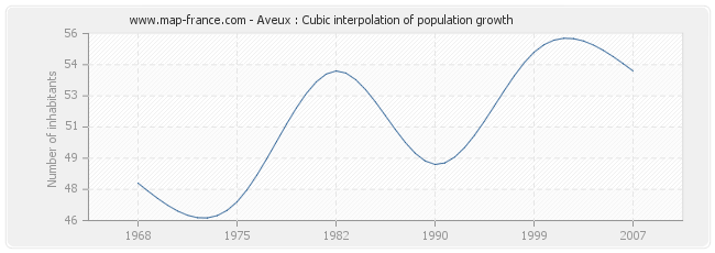 Aveux : Cubic interpolation of population growth