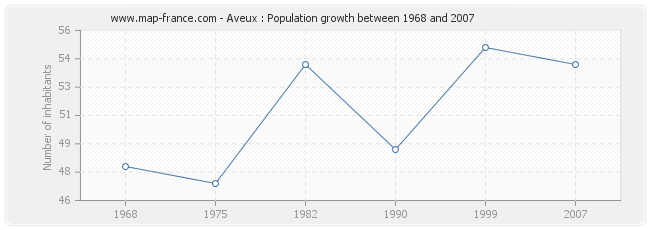 Population Aveux