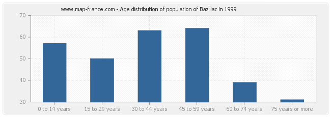 Age distribution of population of Bazillac in 1999
