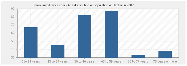Age distribution of population of Bazillac in 2007