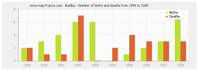 Bazillac : Number of births and deaths from 1999 to 2008