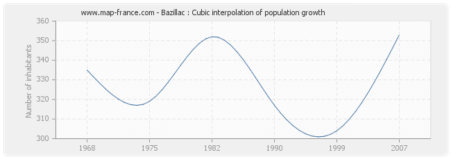 Bazillac : Cubic interpolation of population growth