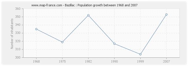 Population Bazillac