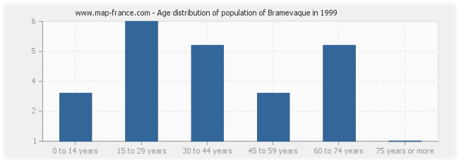 Age distribution of population of Bramevaque in 1999