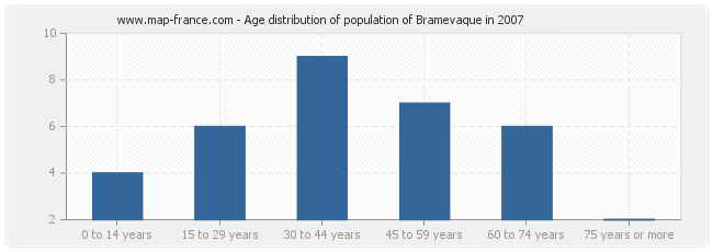 Age distribution of population of Bramevaque in 2007