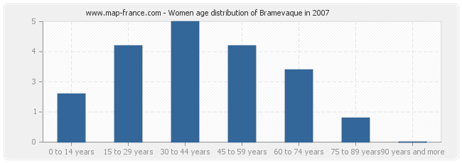 Women age distribution of Bramevaque in 2007