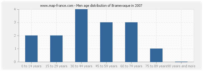 Men age distribution of Bramevaque in 2007