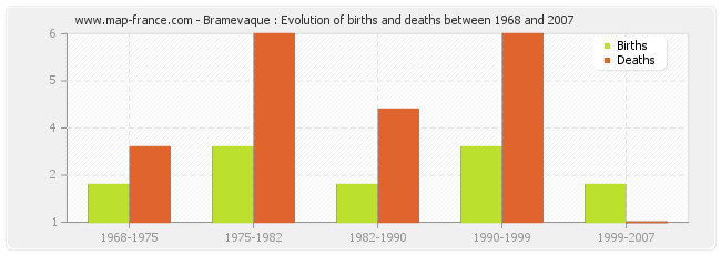 Bramevaque : Evolution of births and deaths between 1968 and 2007