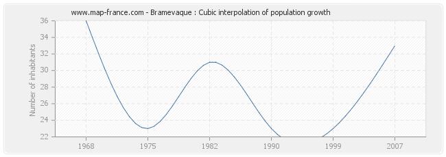 Bramevaque : Cubic interpolation of population growth