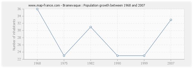 Population Bramevaque