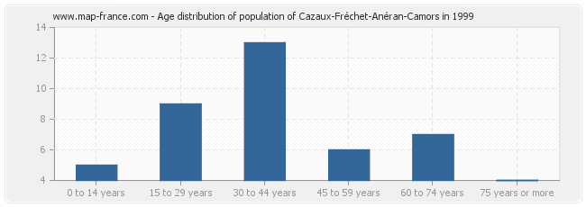 Age distribution of population of Cazaux-Fréchet-Anéran-Camors in 1999