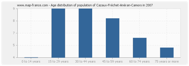 Age distribution of population of Cazaux-Fréchet-Anéran-Camors in 2007