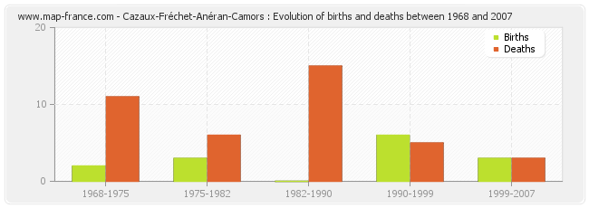 Cazaux-Fréchet-Anéran-Camors : Evolution of births and deaths between 1968 and 2007