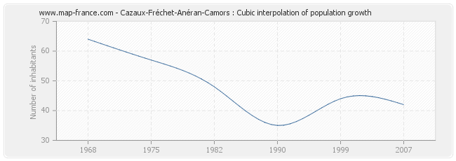 Cazaux-Fréchet-Anéran-Camors : Cubic interpolation of population growth