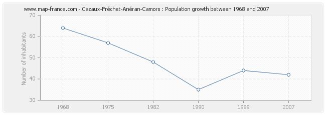 Population Cazaux-Fréchet-Anéran-Camors