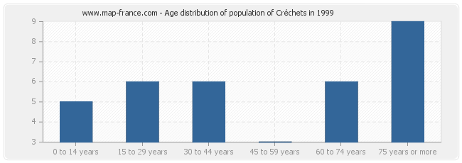 Age distribution of population of Créchets in 1999