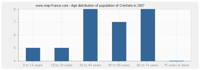 Age distribution of population of Créchets in 2007