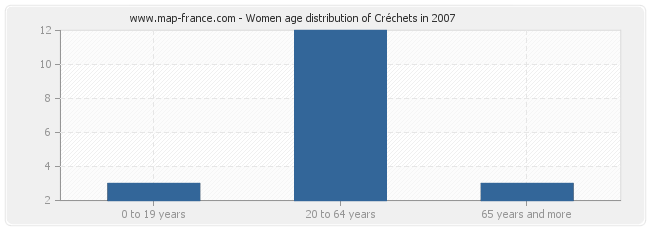 Women age distribution of Créchets in 2007
