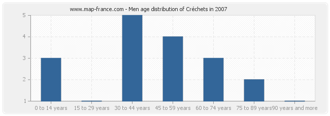 Men age distribution of Créchets in 2007