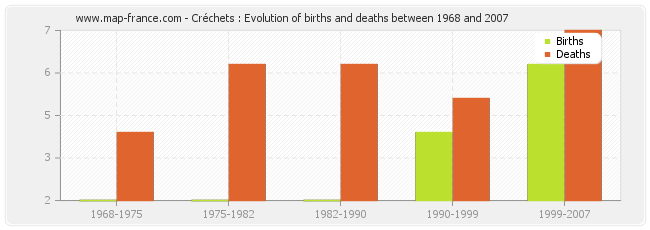 Créchets : Evolution of births and deaths between 1968 and 2007