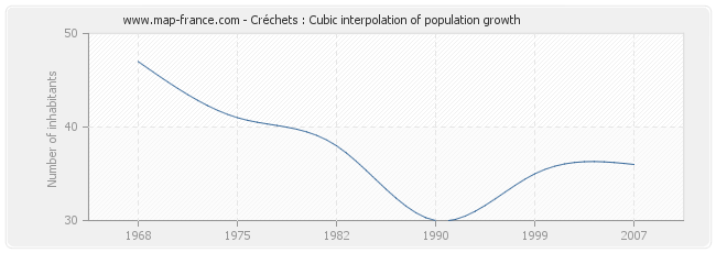 Créchets : Cubic interpolation of population growth