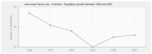 Population Créchets