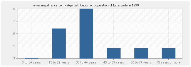 Age distribution of population of Estarvielle in 1999