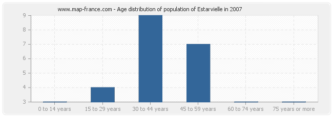Age distribution of population of Estarvielle in 2007