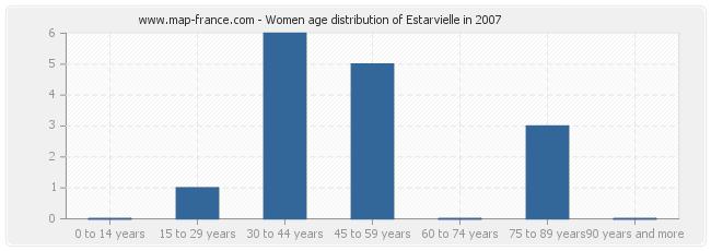 Women age distribution of Estarvielle in 2007