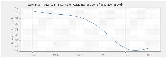 Estarvielle : Cubic interpolation of population growth