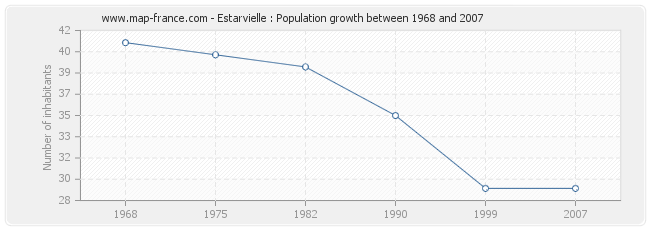 Population Estarvielle