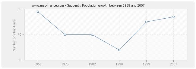 Population Gaudent
