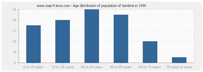 Age distribution of population of Gembrie in 1999