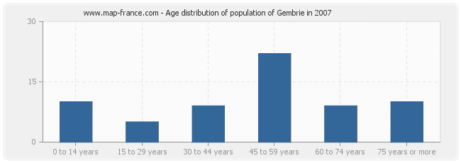 Age distribution of population of Gembrie in 2007