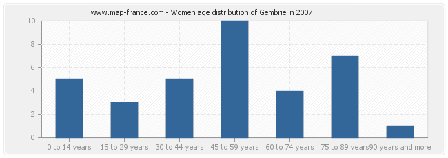 Women age distribution of Gembrie in 2007