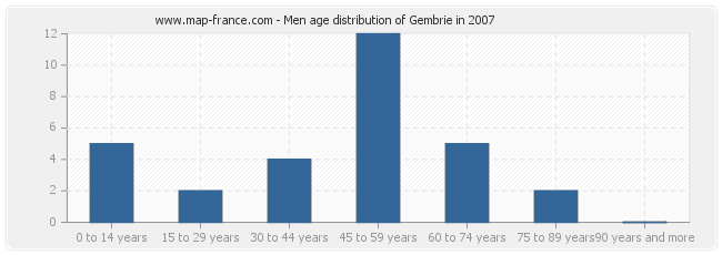 Men age distribution of Gembrie in 2007