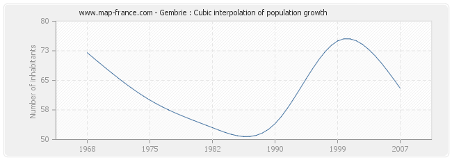 Gembrie : Cubic interpolation of population growth