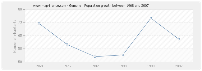 Population Gembrie