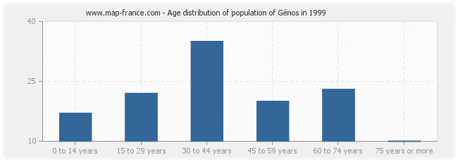 Age distribution of population of Génos in 1999