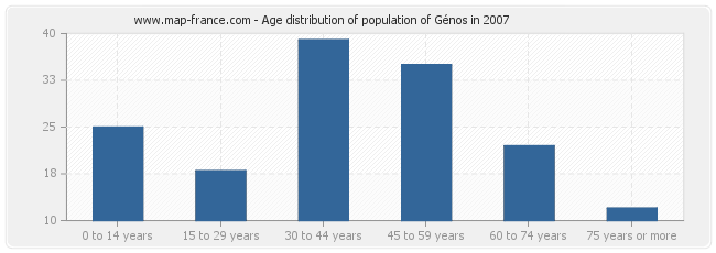 Age distribution of population of Génos in 2007