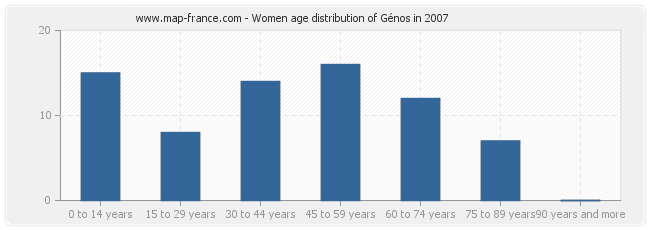 Women age distribution of Génos in 2007