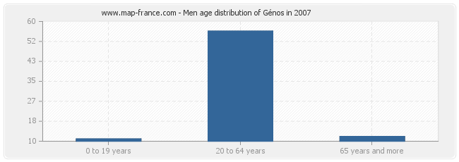 Men age distribution of Génos in 2007