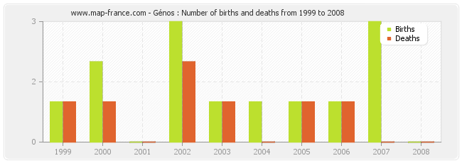 Génos : Number of births and deaths from 1999 to 2008