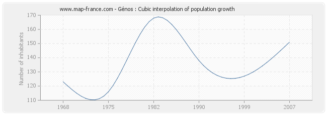 Génos : Cubic interpolation of population growth