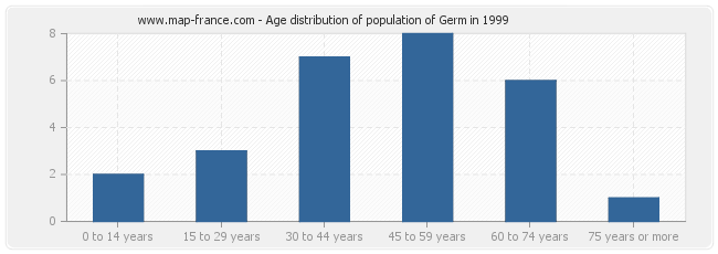 Age distribution of population of Germ in 1999