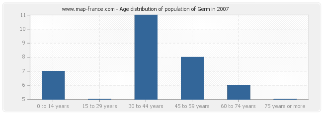 Age distribution of population of Germ in 2007